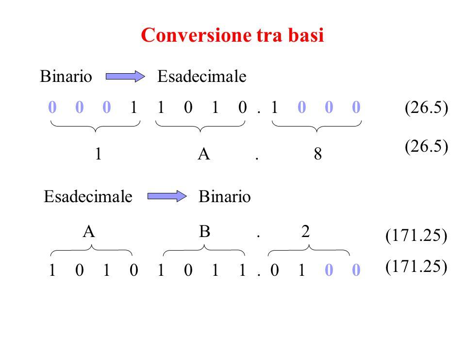 Conversione tra basi Binario Esadecimale 0 0 0 1 1 0 1 0. 1 0 0 0 1 A. 8 (26.5) Esadecimale Binario A B. 2 1 0 1 0 1 0 1 1. 0 1 0 0 (171.25)