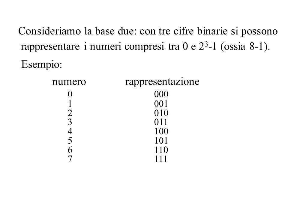 Consideriamo la base due: con tre cifre binarie si possono rappresentare i numeri compresi tra 0 e 2 3 -1 (ossia 8-1). Esempio: numerorappresentazione
