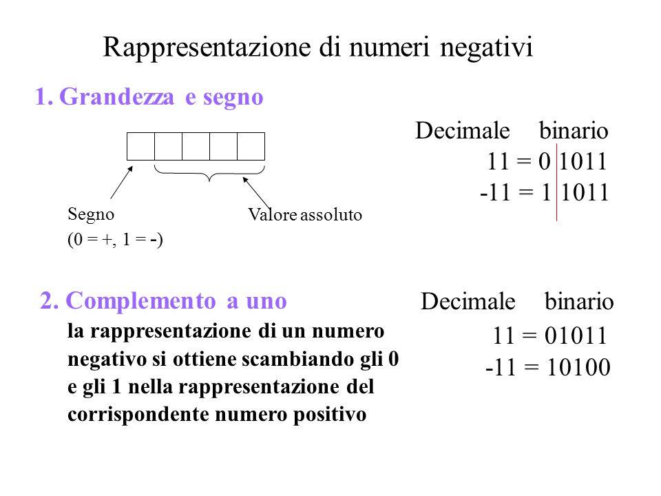 Rappresentazione di numeri negativi 1.Grandezza e segno Segno (0 = +, 1 = - ) Valore assoluto Decimale binario 11 = 01011 -11 = 10100 Decimale binario