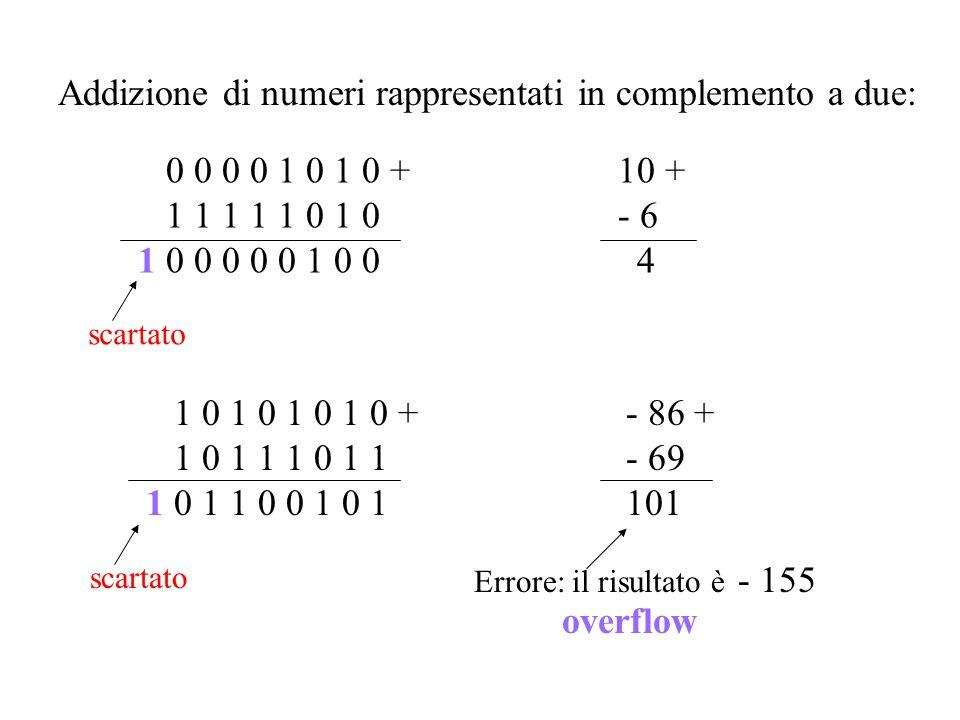 Addizione di numeri rappresentati in complemento a due: 0 0 0 0 1 0 1 0 +10 + 1 1 1 1 1 0 1 0- 6 1 0 0 0 0 0 1 0 0 4 scartato Errore: il risultato è -