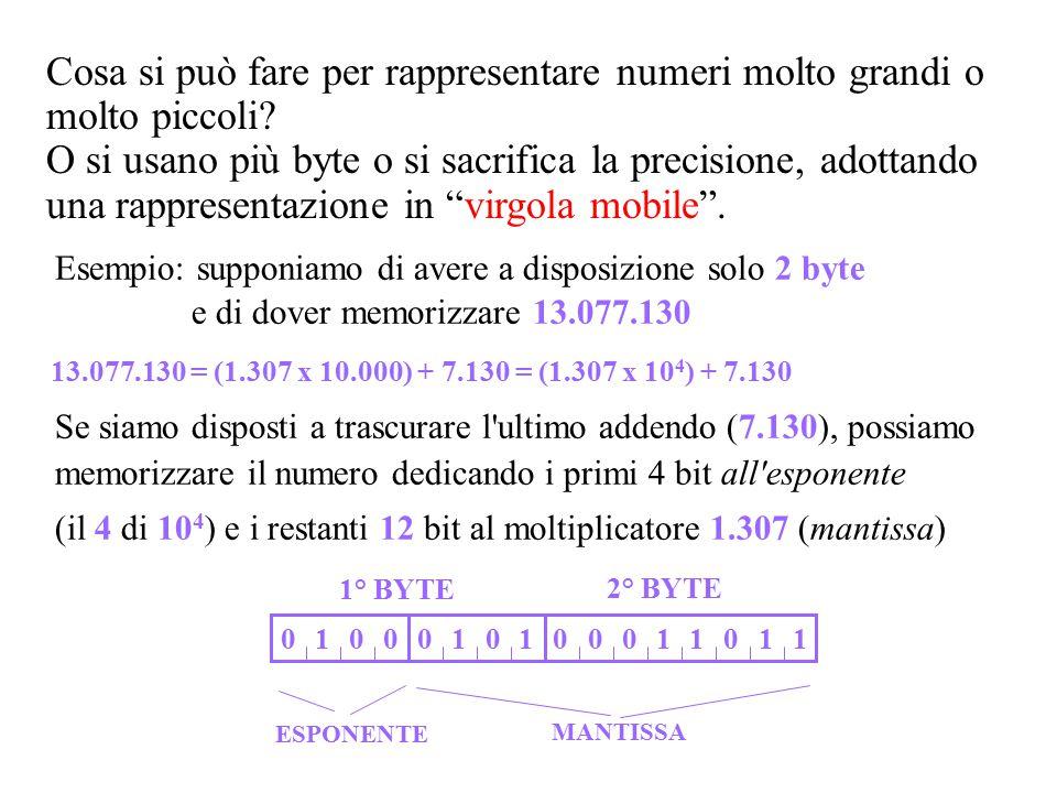 Esempio: supponiamo di avere a disposizione solo 2 byte e di dover memorizzare 13.077.130 13.077.130 = (1.307 x 10.000) + 7.130 = (1.307 x 10 4 ) + 7.