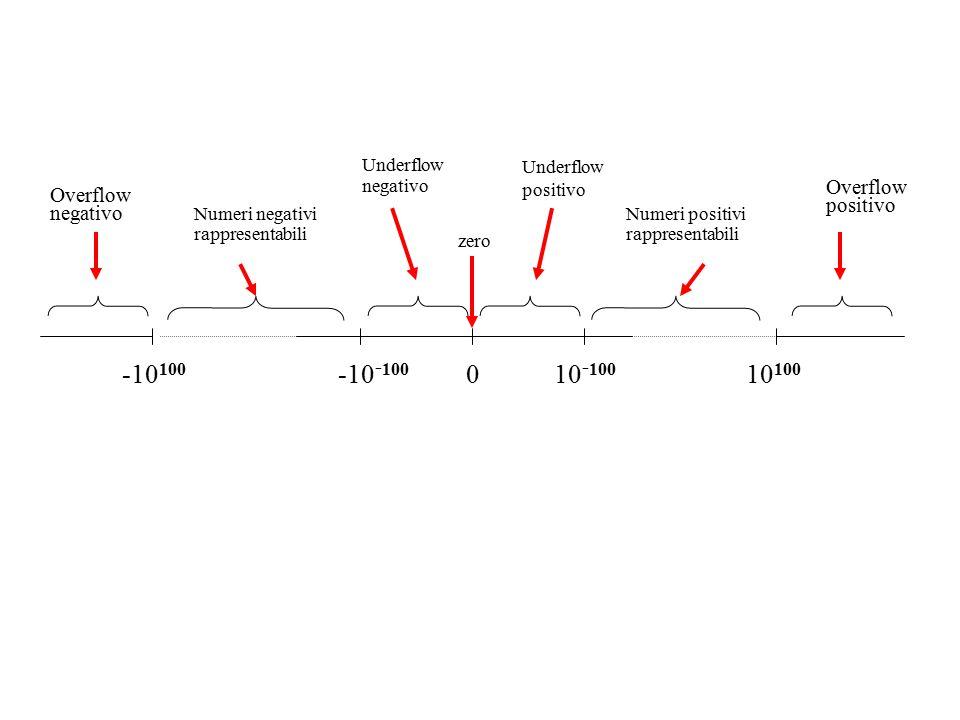 -10 100 10 100 -10 - 100 10 - 100 0 Overflow negativo Overflow positivo Numeri negativi rappresentabili Numeri positivi rappresentabili Underflow nega