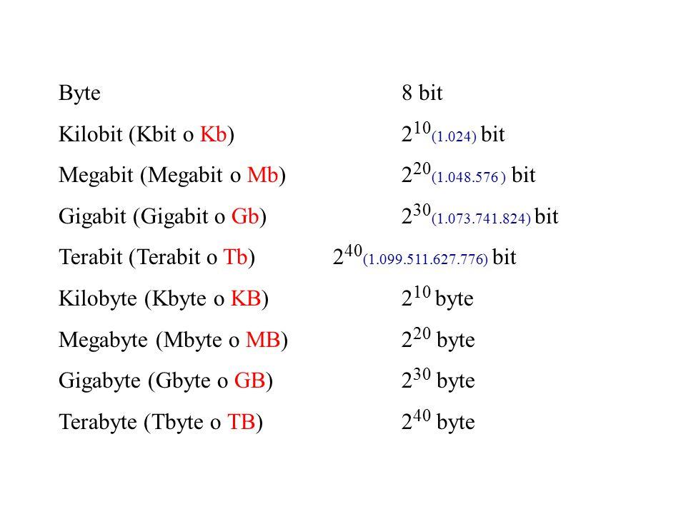 Byte 8 bit Kilobit (Kbit o Kb) 2 10 (1.024) bit Megabit (Megabit o Mb) 2 20 (1.048.576 ) bit Gigabit (Gigabit o Gb) 2 30 (1.073.741.824) bit Terabit (