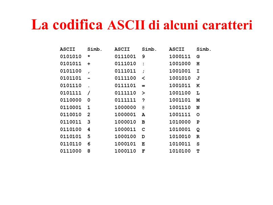 La codifica ASCII di alcuni caratteri ASCIISimb.ASCIISimb.ASCIISimb. 0101010*0111001 91000111G 0101011 +0111010 :1001000H 0101100,0111011 ;1001001I 01