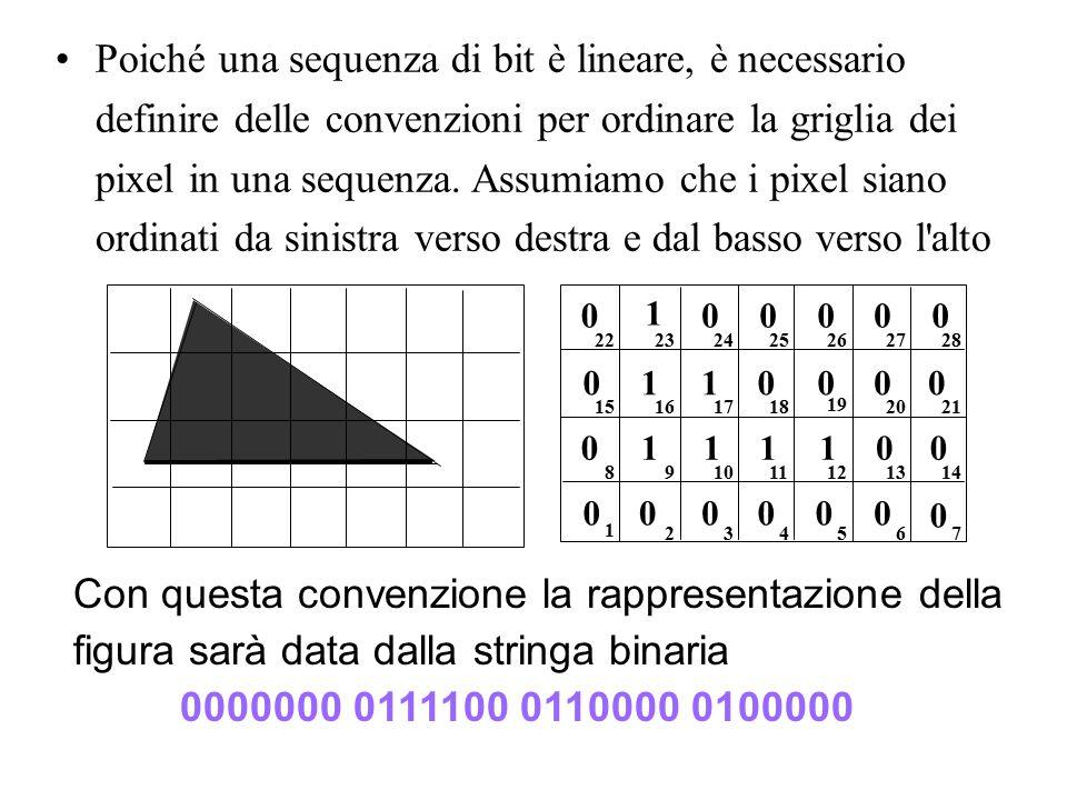 Poiché una sequenza di bit è lineare, è necessario definire delle convenzioni per ordinare la griglia dei pixel in una sequenza. Assumiamo che i pixel