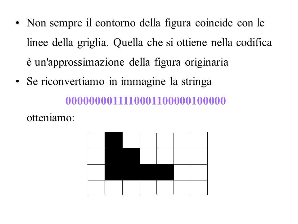 Non sempre il contorno della figura coincide con le linee della griglia. Quella che si ottiene nella codifica è un'approssimazione della figura origin