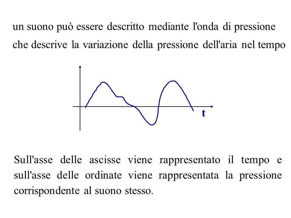 un suono può essere descritto mediante l'onda di pressione che descrive la variazione della pressione dell'aria nel tempo Sull'asse delle ascisse vien