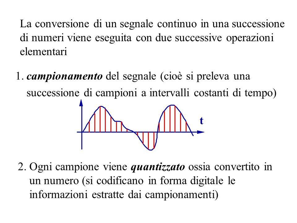 La conversione di un segnale continuo in una successione di numeri viene eseguita con due successive operazioni elementari 1.campionamento del segnale