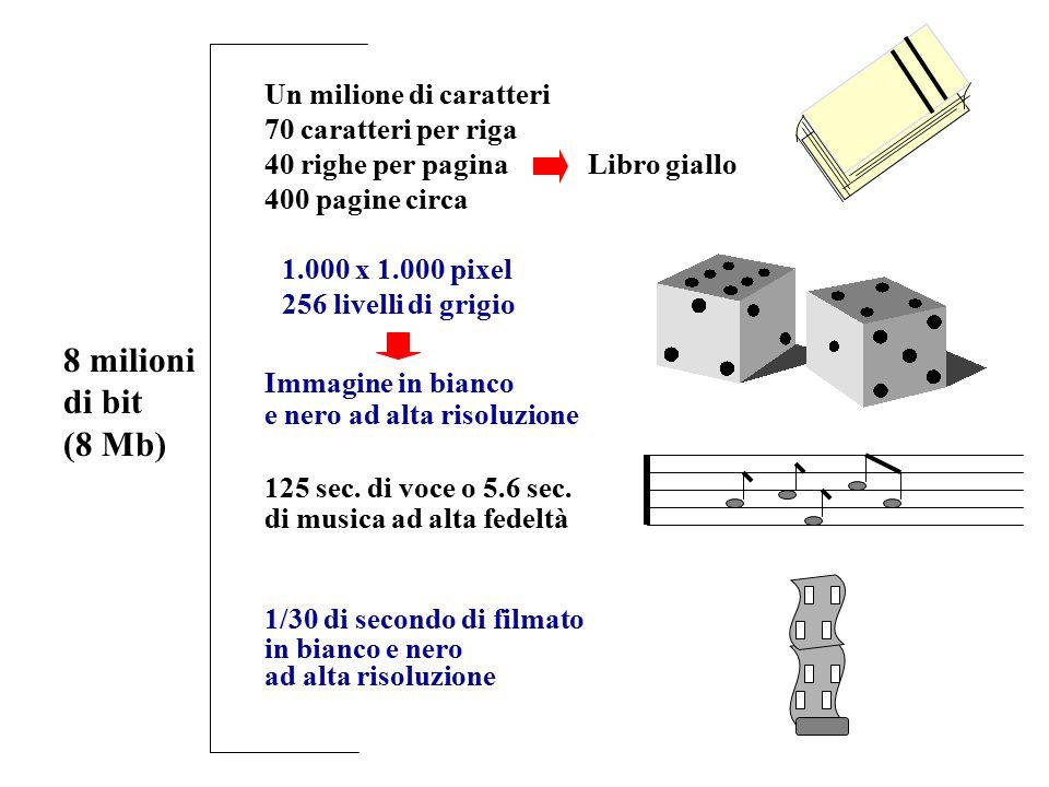8 milioni di bit (8 Mb) 70 caratteri per riga 40 righe per pagina 400 pagine circa Libro giallo Un milione di caratteri 1.000 x 1.000 pixel 256 livell