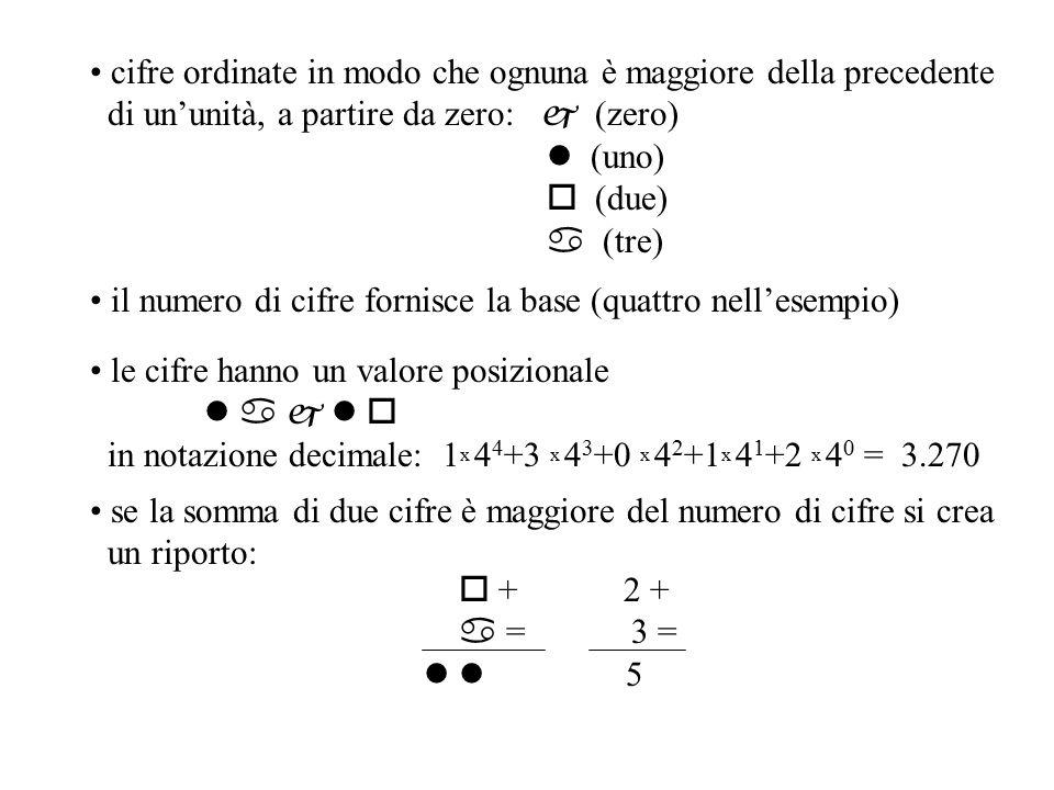 Consideriamo la base due: con tre cifre binarie si possono rappresentare i numeri compresi tra 0 e 2 3 -1 (ossia 8-1).