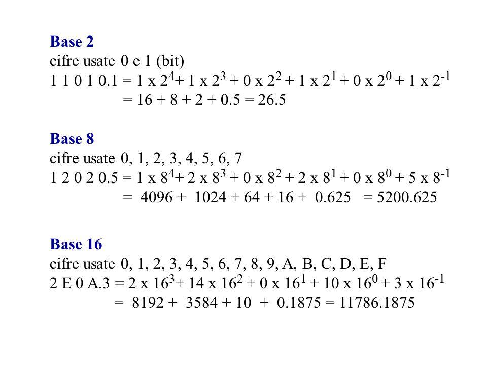 Rappresentazione di numeri negativi 1.Grandezza e segno Segno (0 = +, 1 = - ) Valore assoluto Decimale binario 11 = 01011 -11 = 10100 Decimale binario 11 = 0 1011 -11 = 1 1011 2.