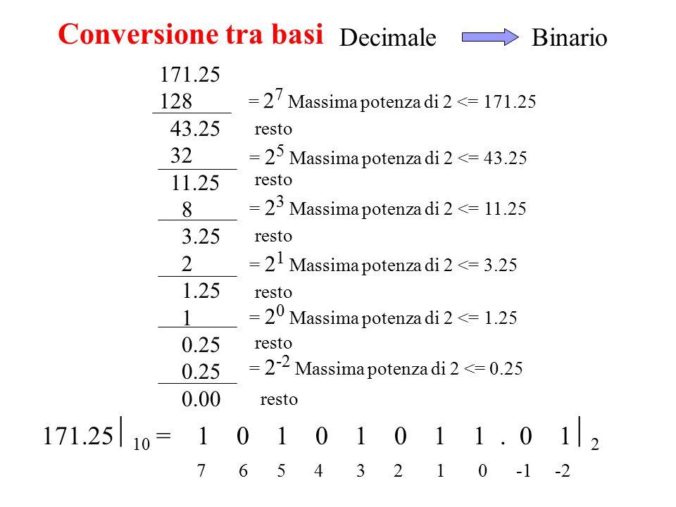 Decimale Binario 171.25  10 = 1 0 1 0 1 0 1 1. 0 1  2 7 6 5 4 3 2 1 0 -1 -2 171.25 128 43.25 32 11.25 8 3.25 2 1.25 1 0.25 0.00 = 2 7 Massima potenz
