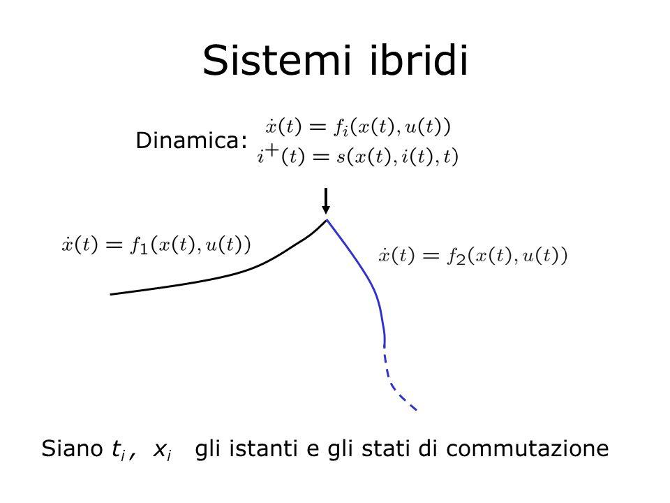 Controllo ottimo di sistemi ibridi Caso f i =f i (x)  s=s(i,t) controllo in ciclo aperto  s=s(i,x) controllo in feedback Dinamica: Funzione costo: Problema: trovare ingressi continui u(.), sequenza e istanti di commutazione che minimizzino J