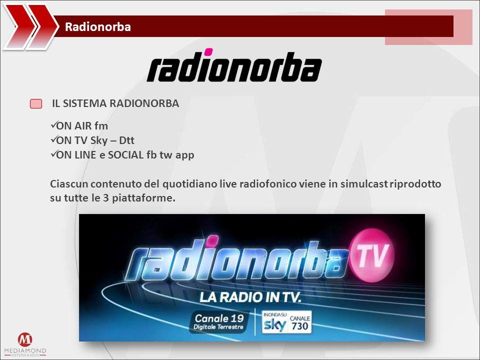 Radionorba ON AIR fm ON TV Sky – Dtt ON LINE e SOCIAL fb tw app Ciascun contenuto del quotidiano live radiofonico viene in simulcast riprodotto su tut