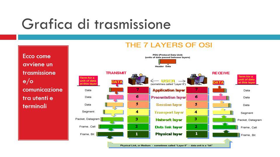 Grafica di trasmissione Ecco come avviene un trasmissione e/o comunicazione tra utenti e terminali