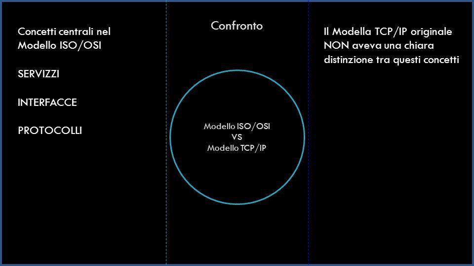 Confronto Modello ISO/OSI VS Modello TCP/IP Concetti centrali nel Modello ISO/OSI SERVIZZI INTERFACCE PROTOCOLLI Il Modella TCP/IP originale NON aveva