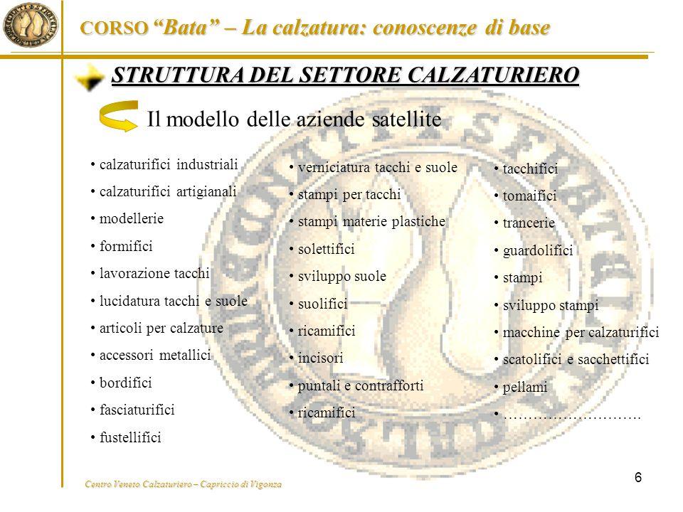 """Centro Veneto Calzaturiero – Capriccio di Vigonza CORSO """"Bata"""" – La calzatura: conoscenze di base 6 STRUTTURA DEL SETTORE CALZATURIERO Il modello dell"""