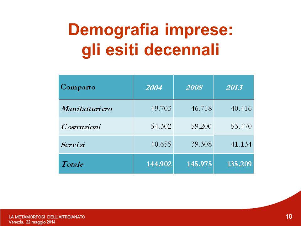 LA METAMORFOSI DELL'ARTIGIANATO Venezia, 22 maggio 2014 10 Demografia imprese: gli esiti decennali