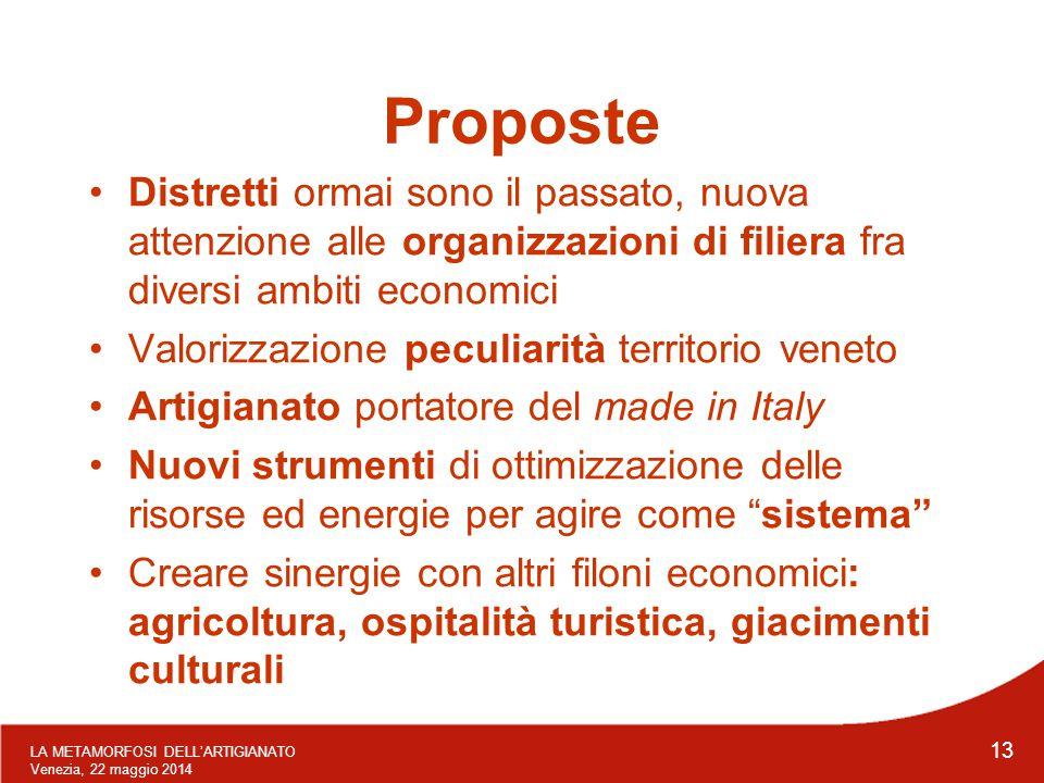 LA METAMORFOSI DELL'ARTIGIANATO Venezia, 22 maggio 2014 13 Proposte Distretti ormai sono il passato, nuova attenzione alle organizzazioni di filiera f