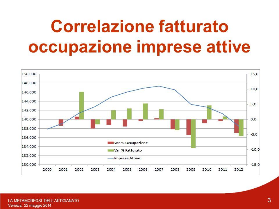 LA METAMORFOSI DELL'ARTIGIANATO Venezia, 22 maggio 2014 3 Correlazione fatturato occupazione imprese attive