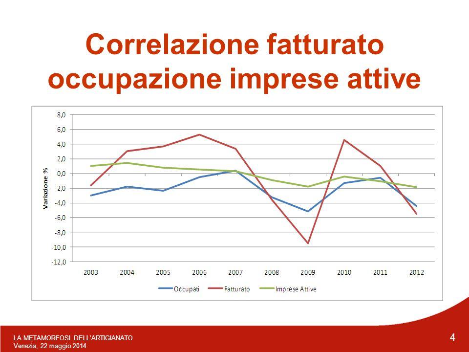 LA METAMORFOSI DELL'ARTIGIANATO Venezia, 22 maggio 2014 4 Correlazione fatturato occupazione imprese attive