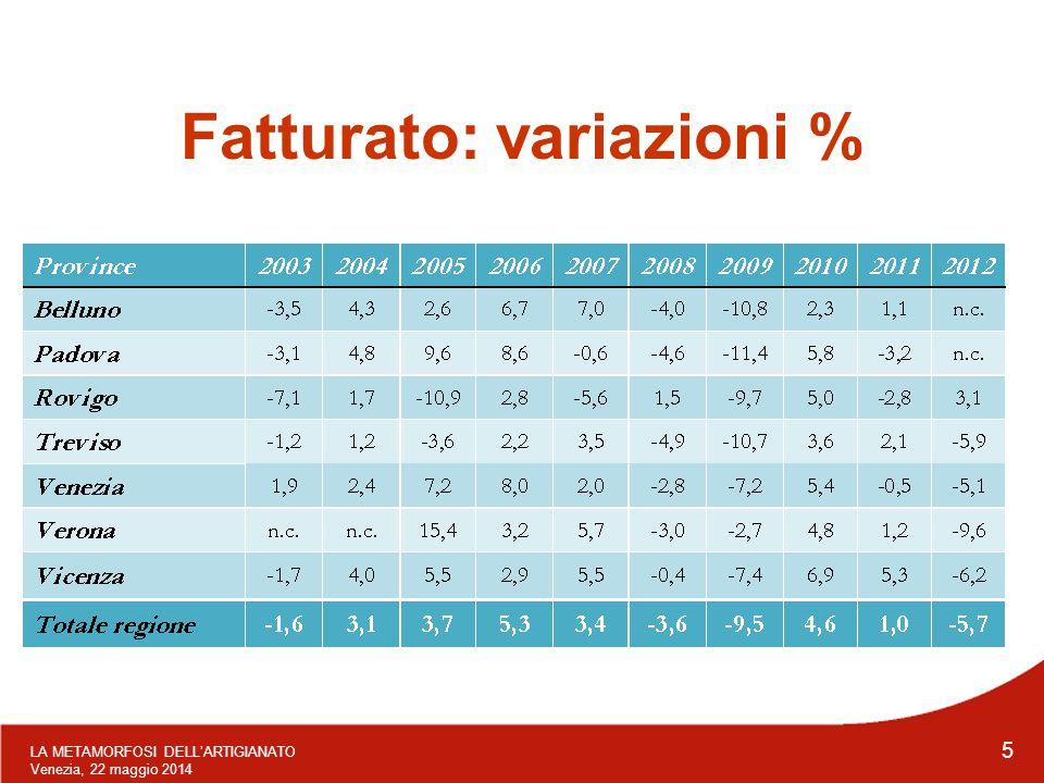 LA METAMORFOSI DELL'ARTIGIANATO Venezia, 22 maggio 2014 5 Fatturato: variazioni %