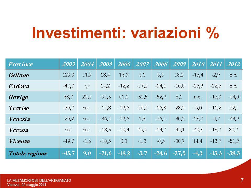 LA METAMORFOSI DELL'ARTIGIANATO Venezia, 22 maggio 2014 7 Investimenti: variazioni %
