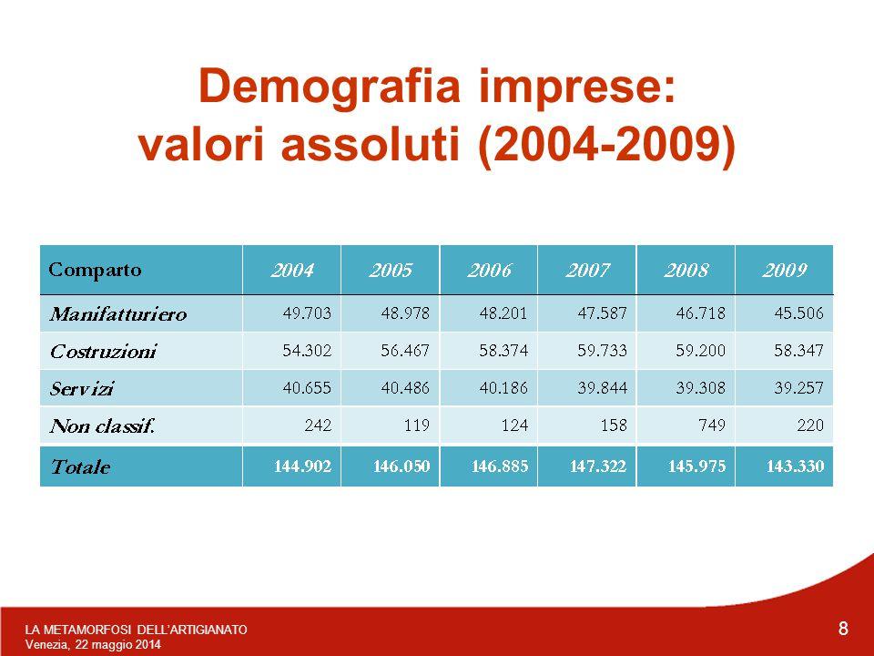 LA METAMORFOSI DELL'ARTIGIANATO Venezia, 22 maggio 2014 8 Demografia imprese: valori assoluti (2004-2009)