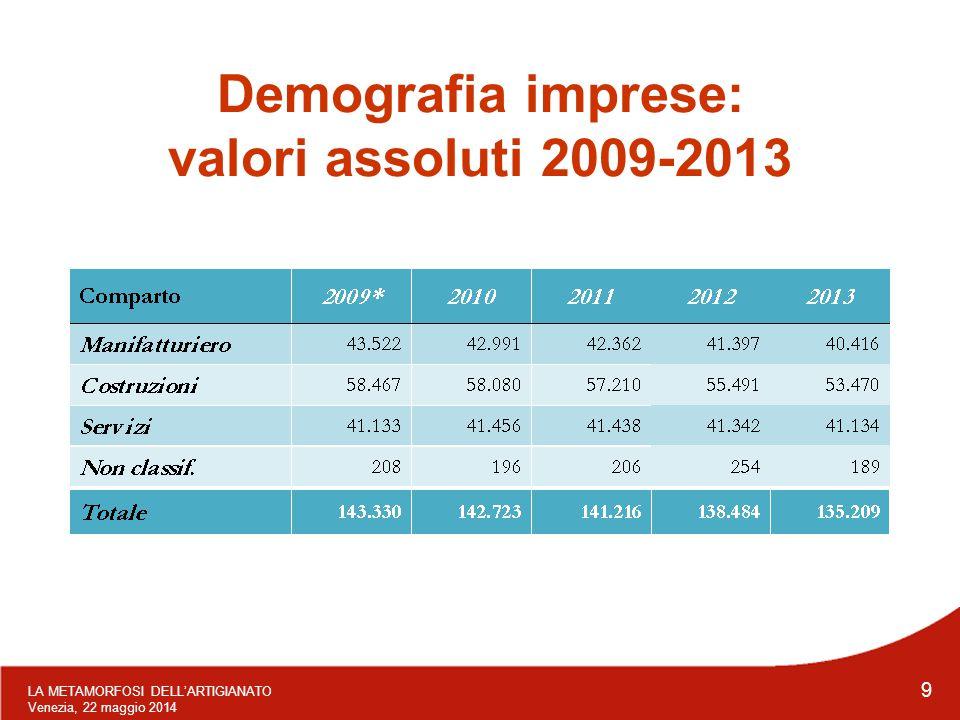 LA METAMORFOSI DELL'ARTIGIANATO Venezia, 22 maggio 2014 9 Demografia imprese: valori assoluti 2009-2013