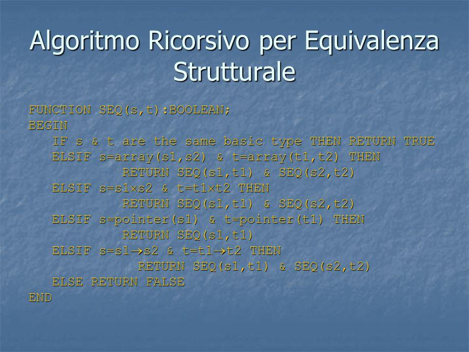 Algoritmo Ricorsivo per Equivalenza Strutturale FUNCTION SEQ(s,t):BOOLEAN; BEGIN IF s & t are the same basic type THEN RETURN TRUE IF s & t are the same basic type THEN RETURN TRUE ELSIF s=array(s1,s2) & t=array(t1,t2) THEN ELSIF s=array(s1,s2) & t=array(t1,t2) THEN RETURN SEQ(s1,t1) & SEQ(s2,t2) RETURN SEQ(s1,t1) & SEQ(s2,t2) ELSIF s=s1  s2 & t=t1  t2 THEN ELSIF s=s1  s2 & t=t1  t2 THEN RETURN SEQ(s1,t1) & SEQ(s2,t2) RETURN SEQ(s1,t1) & SEQ(s2,t2) ELSIF s=pointer(s1) & t=pointer(t1) THEN ELSIF s=pointer(s1) & t=pointer(t1) THEN RETURN SEQ(s1,t1) RETURN SEQ(s1,t1) ELSIF s=s1  s2 & t=t1  t2 THEN ELSIF s=s1  s2 & t=t1  t2 THEN RETURN SEQ(s1,t1) & SEQ(s2,t2) RETURN SEQ(s1,t1) & SEQ(s2,t2) ELSE RETURN FALSE ELSE RETURN FALSEEND