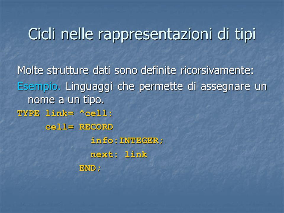 Cicli nelle rappresentazioni di tipi Molte strutture dati sono definite ricorsivamente: Esempio.