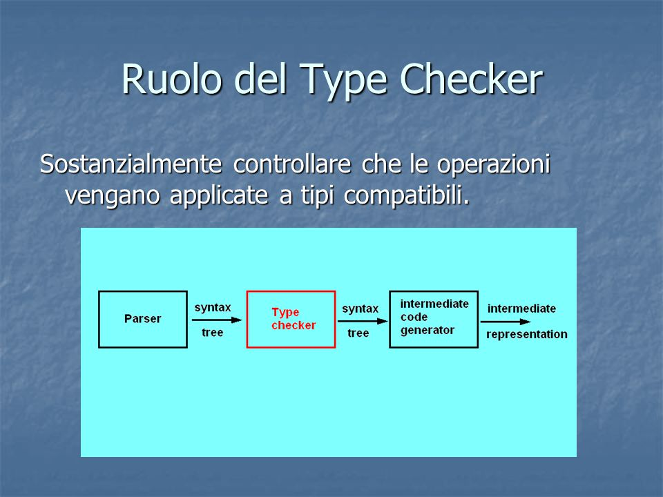 Type Checking di Istruzioni S  id := E  S.type:= if id.type=E.type then void else type_error  else type_error  S  if E then S 1  S.type:= if E.type =boolean then S 1.type else type_error  else type_error  S  while E do S 1  S.type:= if E.type=boolean then S 1.type else type_error  else type_error  S  S 1 ; S 2  S.type:= if S 1.type=void & S 2.type=void then S.type=void then S.type=void else type_error  else type_error 