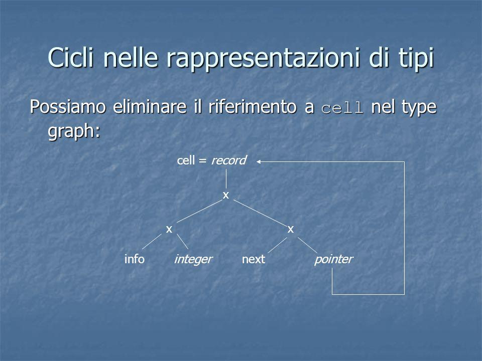 Cicli nelle rappresentazioni di tipi Possiamo eliminare il riferimento a cell nel type graph: cell = record x xx infointegernextpointer
