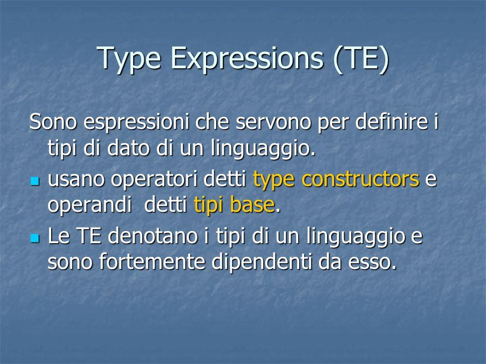 Type Expressions (TE) Formalmente: Un tipo base (int, float, integer, real, complex, …) è una type expression; Un tipo base (int, float, integer, real, complex, …) è una type expression; Un tipo può avere un nome, per cui il nome di un tipo è una type expression; Un tipo può avere un nome, per cui il nome di un tipo è una type expression; Un costruttore di tipo applicato ad una type expression genera una nuova type expression: Un costruttore di tipo applicato ad una type expression genera una nuova type expression: