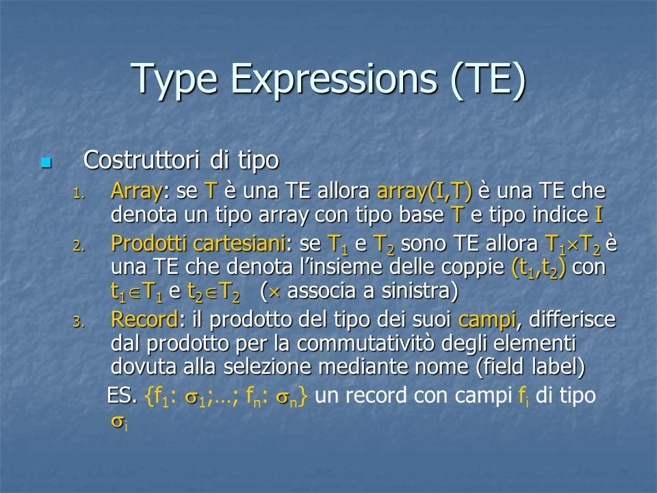 Type Expressions (TE) Costruttori di tipo Costruttori di tipo 1. Array: se T è una TE allora array(I,T) è una TE che denota un tipo array con tipo bas