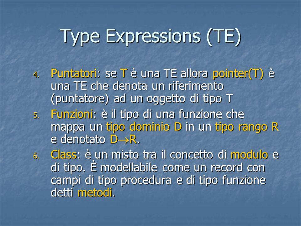 Overloading di funzioni 3 Type checking di funzioni overloaded E  EE'.types:=E.types E.uniq:=IF E'.types={t} THEN t ELSE typerr E'.cod:=E.cod E  id E.types:=lookup(id.entry) E.cod:=gen(id.lexeme':' E.uniq) E  E1(E2)E.types:={s'|  s  E2.types & s  s'  E1.types} t:=E.uniq; S:={s|s  E2.types& s  t  E1.types} E2.uniq:=IF S={s} THEN s ELSE typerr; E1.uniq:=IF S={s} THEN s  t ELSE typerr; E.cod:=E1.cod||E2.cod||gen('apply')':',E.uniq); L'attributo erditato uniq (unique) e' usato con l'attributo sintetizzato code.