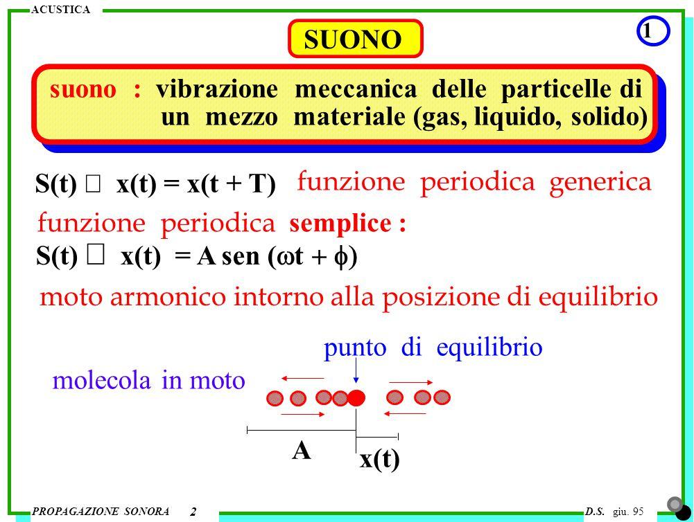 ACUSTICA PROPAGAZIONE SONORAD.S. giu. 95 SUONO 1 2 suono : vibrazione meccanica delle particelle di un mezzo materiale (gas, liquido, solido) S(t) 