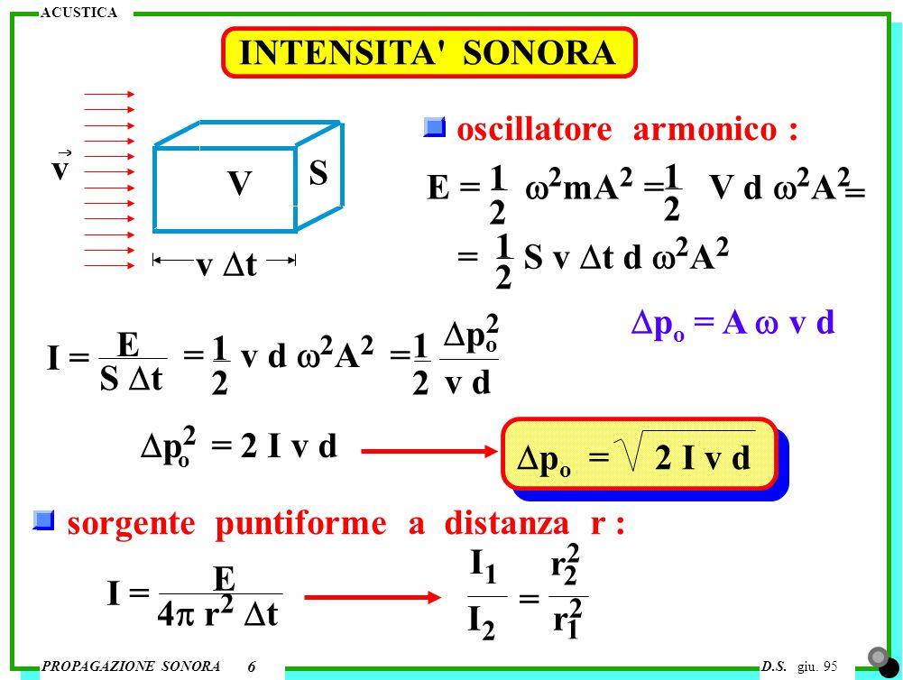 ACUSTICA PROPAGAZIONE SONORAD.S. giu. 95 6 INTENSITA' SONORA S v  t v V oscillatore armonico : E =  2 mA 2 = V d  2 A 2 1 2 = S v  t d  2 A 2 1 2