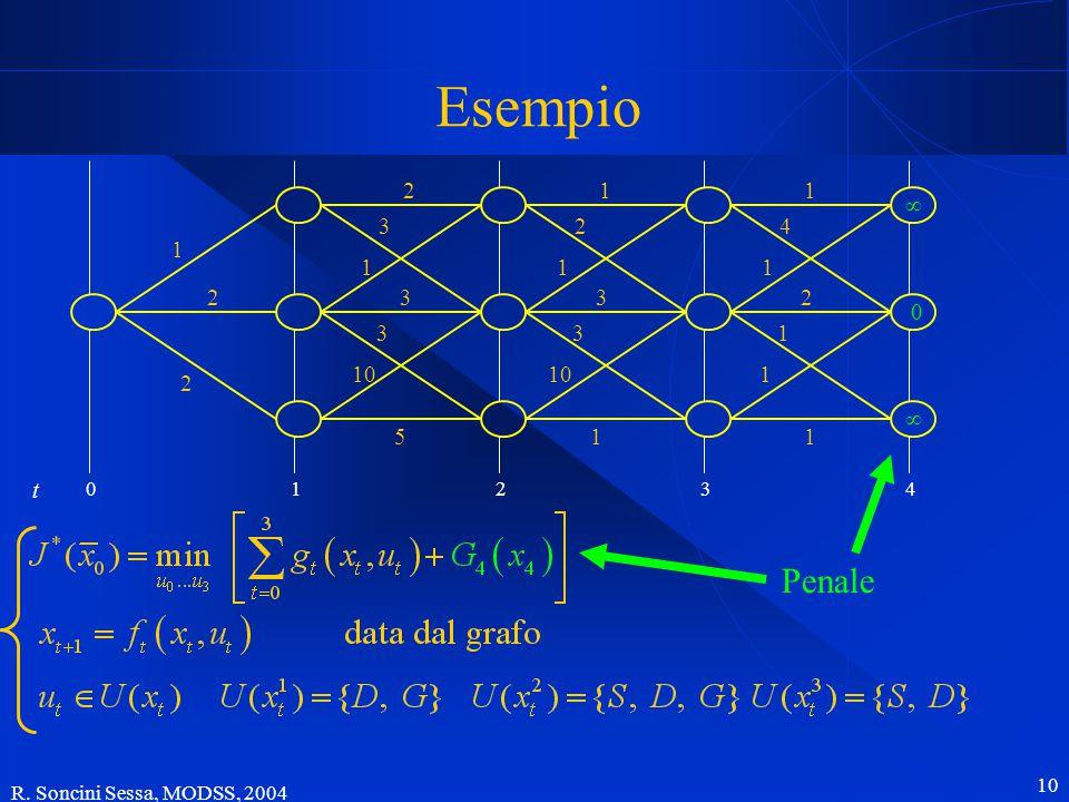 R. Soncini Sessa, MODSS, 2004 10 Esempio 1 2 2 5 2 3 1 3 3 10 11 ∞ ∞ 0 1 4 1 2 1 1 1 2 1 3 3 01234 t Penale