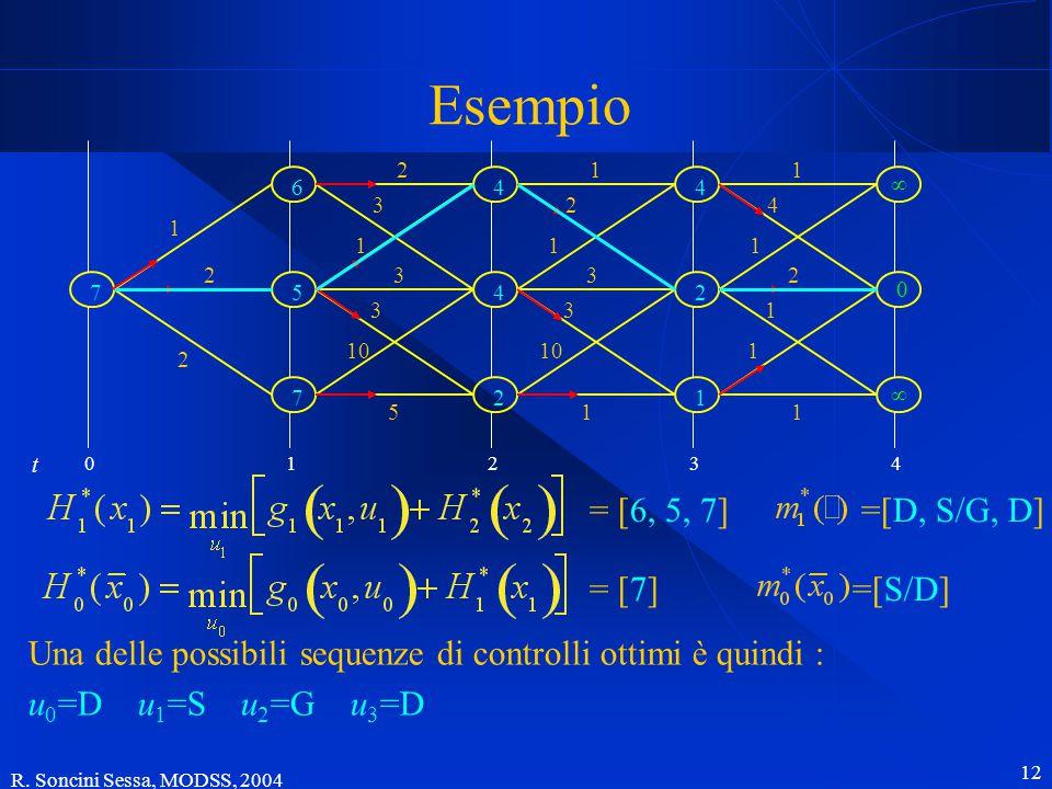 R. Soncini Sessa, MODSS, 2004 12 1 2 2 5 2 3 1 3 3 10 11 ∞ ∞ 0 1 4 1 2 1 1 1 2 1 3 3 01234 t 2 1 4 2 4 4 Esempio Una delle possibili sequenze di contr