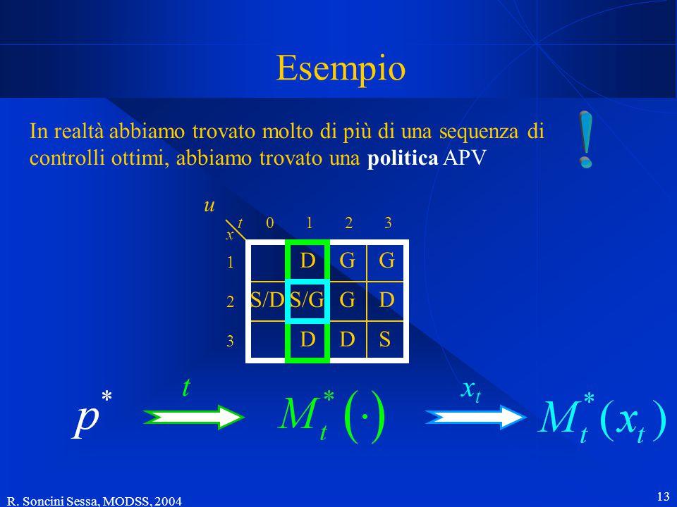 R. Soncini Sessa, MODSS, 2004 13 Esempio S/GS/D GD DDS GD G t x 012 1 2 3 3 u In realtà abbiamo trovato molto di più di una sequenza di controlli otti