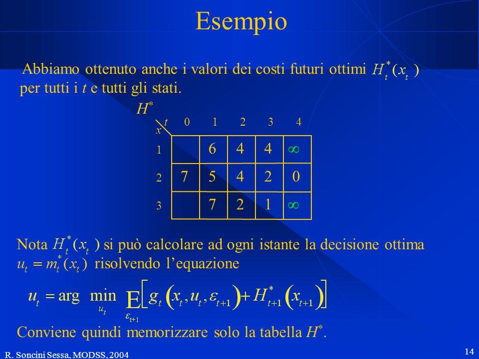 R. Soncini Sessa, MODSS, 2004 14 Esempio t 7 46 721 42 4 x 012 1 2 3 3 5 4 ∞ 0 ∞H*H* Conviene quindi memorizzare solo la tabella H *. Abbiamo ottenuto