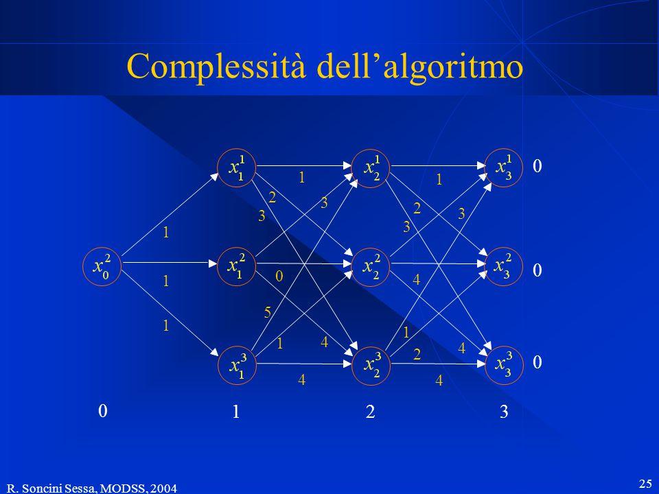 R. Soncini Sessa, MODSS, 2004 25 Complessità dell'algoritmo 0 321 2 3 1 1 1 5 1 0 4 3 4 1 2 3 1 2 4 4 3 4 1 0 0 0