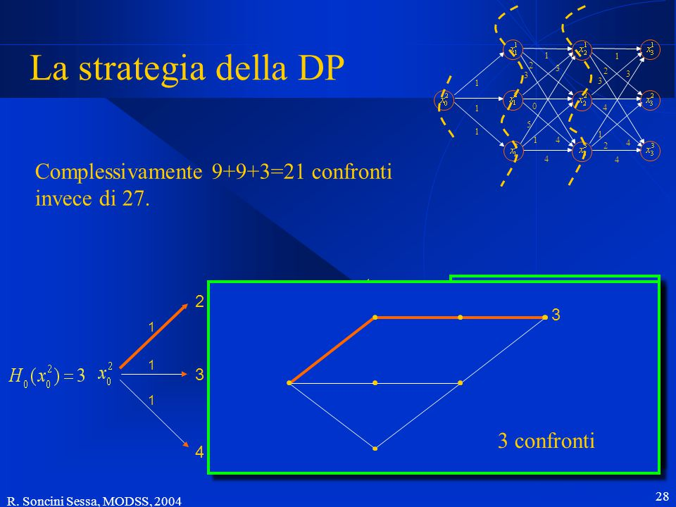 R. Soncini Sessa, MODSS, 2004 28 2 3 1 1 1 5 1 0 4 3 4 1 2 3 1 2 4 4 3 1 4 1 1 3 2 3 5 1 0 4 3 4 1 La strategia della DP 2 4 3 1 1 1 3 3 confronti Com