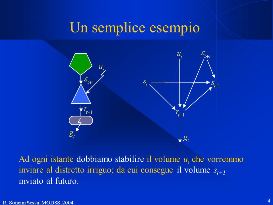 R. Soncini Sessa, MODSS, 2004 4 Un semplice esempio Ad ogni istante dobbiamo stabilire il volume u t che vorremmo inviare al distretto irriguo; da cui