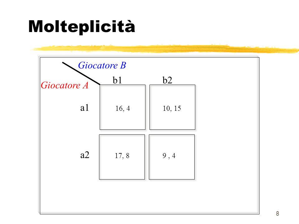 8 Molteplicità 16, 4 17, 8 10, 15 9, 4 b1b2 a1 a2 Giocatore B Giocatore A