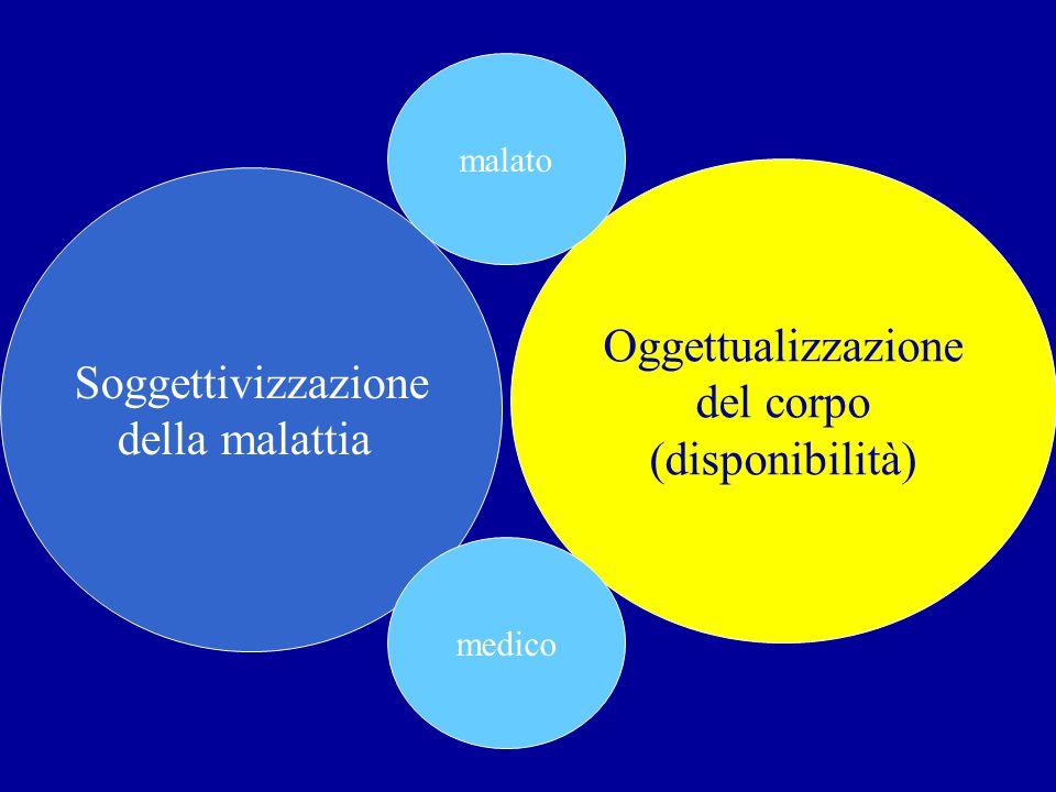 Oggettualizzazione del corpo (disponibilità) Soggettivizzazione della malattia malato medico