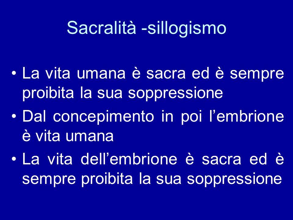 Sacralità -sillogismo La vita umana è sacra ed è sempre proibita la sua soppressione Dal concepimento in poi l'embrione è vita umana La vita dell'embr