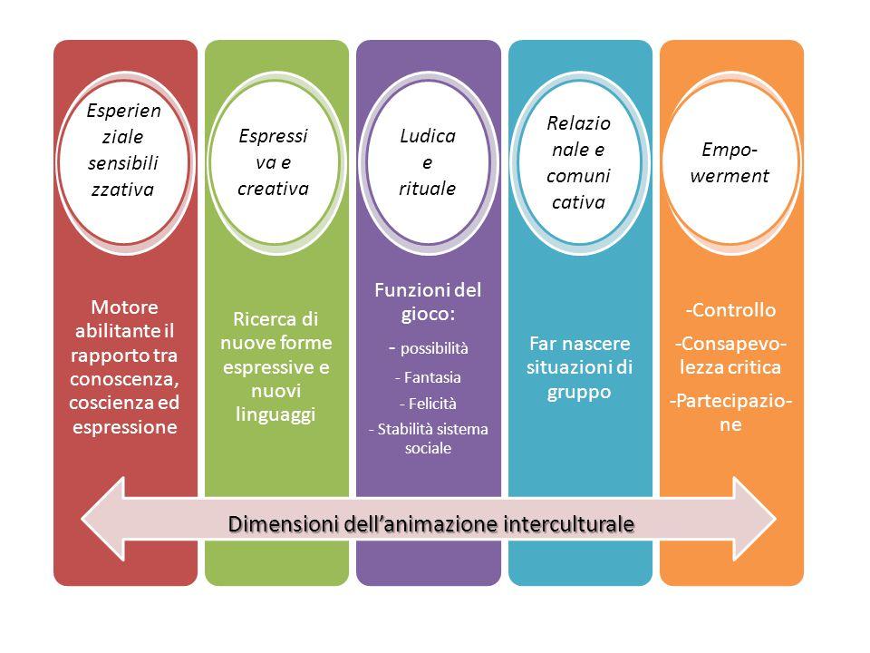 Motore abilitante il rapporto tra conoscenza, coscienza ed espressione Ricerca di nuove forme espressive e nuovi linguaggi Funzioni del gioco: - possi