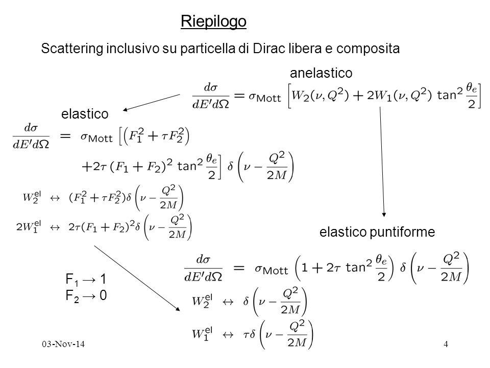03-Nov-144 Riepilogo Scattering inclusivo su particella di Dirac libera e composita anelastico elastico elastico puntiforme F 1 → 1 F 2 → 0